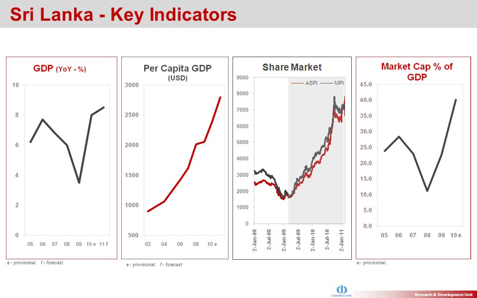 Sri Lanka - Key Indicators