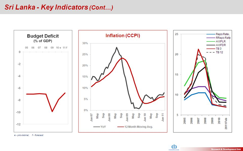 Sri Lanka - Key Indicators (Cont…)