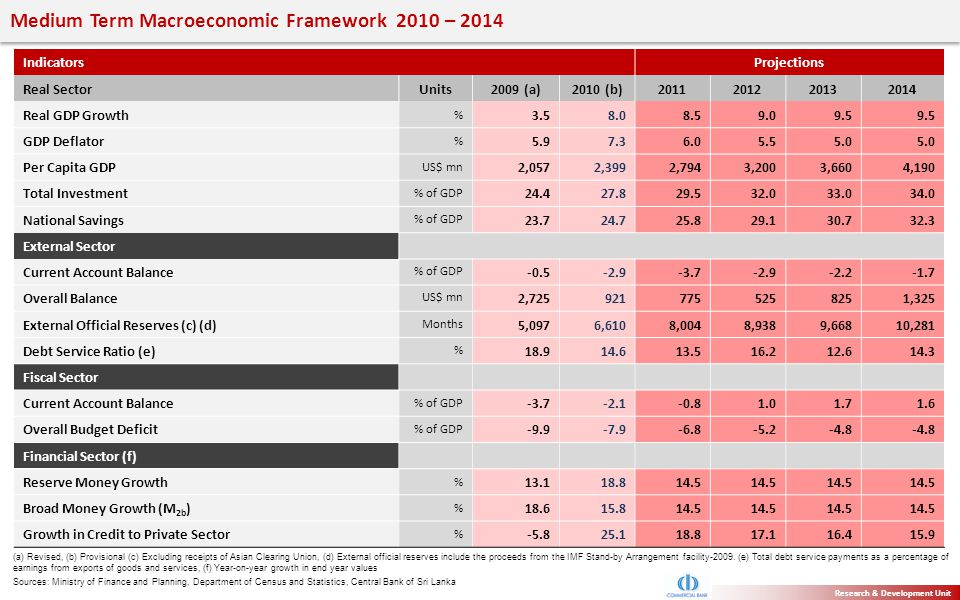 Medium Term Macroeconomic Framework 2010 – 2014