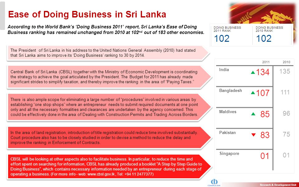Ease of Doing Business in Sri Lanka