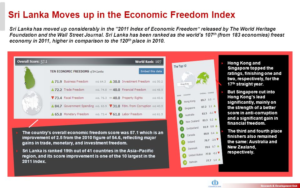 Sri Lanka Moves up in the Economic Freedom Index