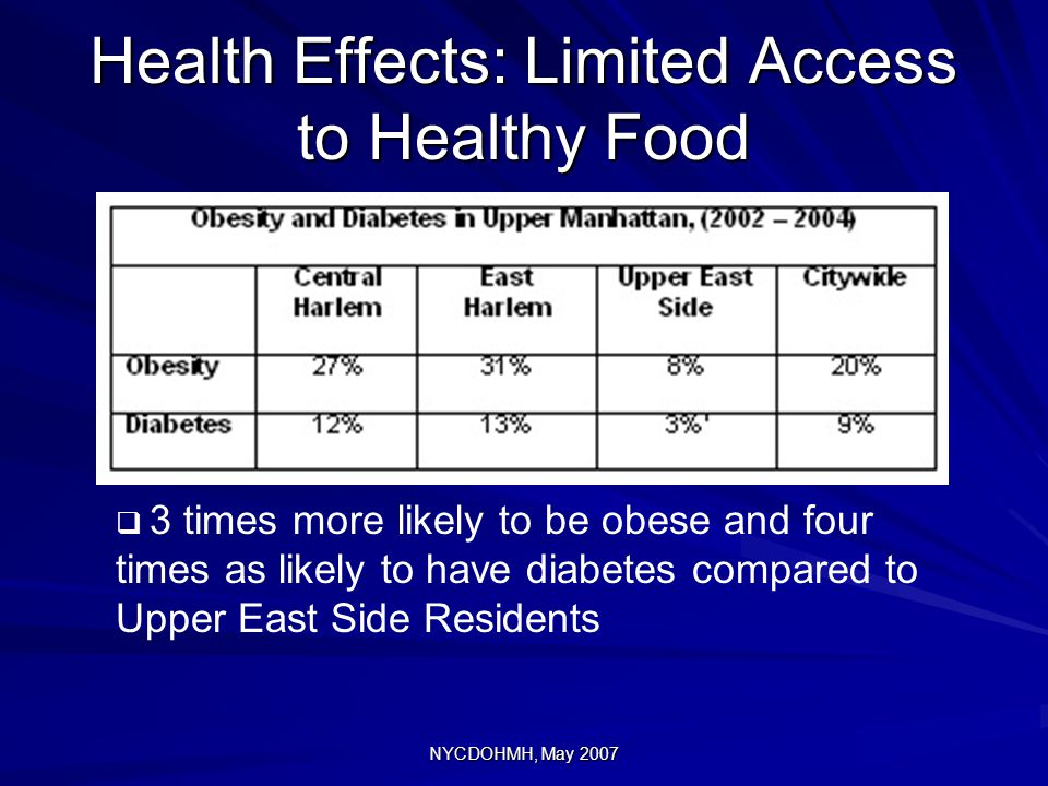 Health Effects: Limited Access to Healthy Food