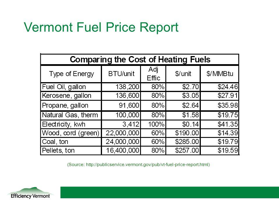 Vermont Fuel Price Report