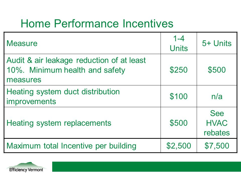 Home Performance Incentives