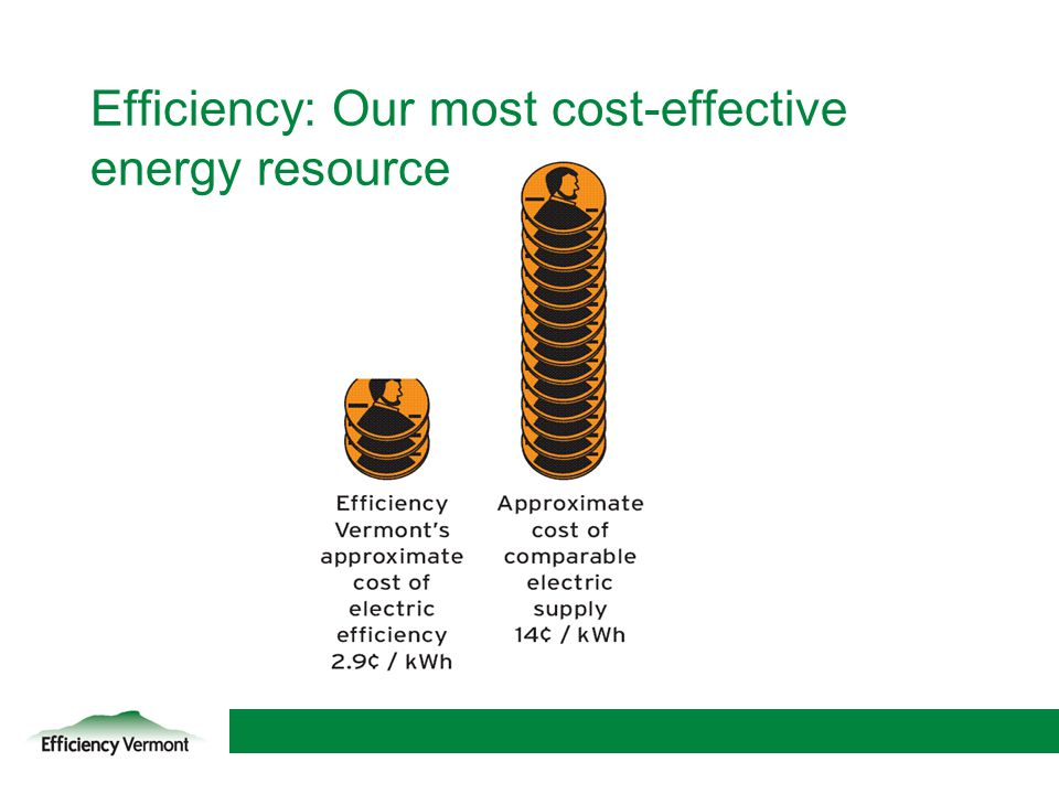 Efficiency: Our most cost-effective energy resource