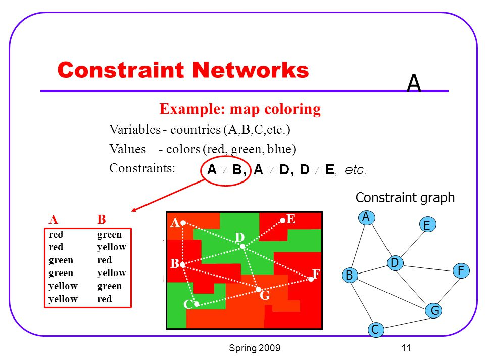 A Constraint Networks Example: map coloring