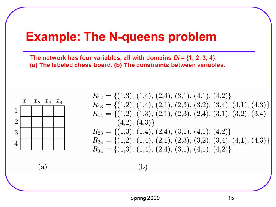 Example: The N-queens problem