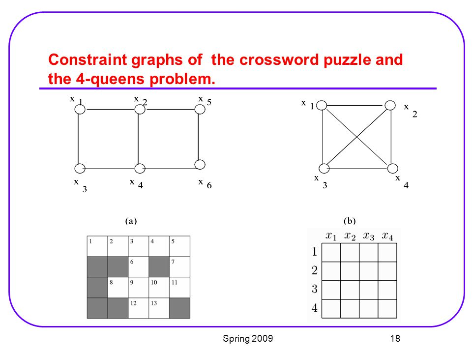 Constraint graphs of the crossword puzzle and the 4-queens problem.