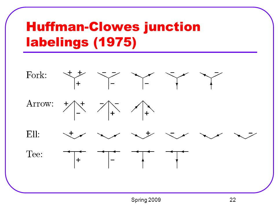 Huffman-Clowes junction labelings (1975)