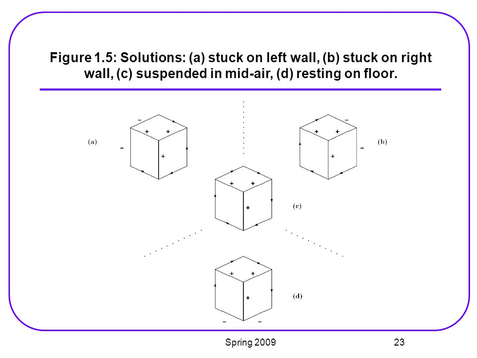 Figure 1.5: Solutions: (a) stuck on left wall, (b) stuck on right wall, (c) suspended in mid-air, (d) resting on floor.