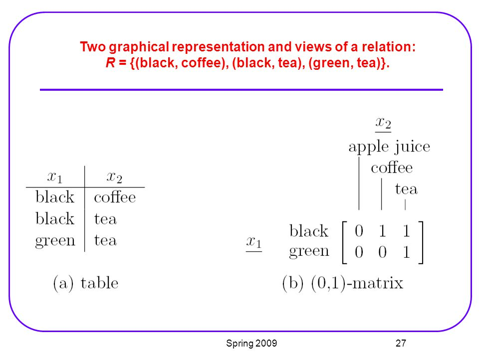 Two graphical representation and views of a relation: R = {(black, coffee), (black, tea), (green, tea)}.