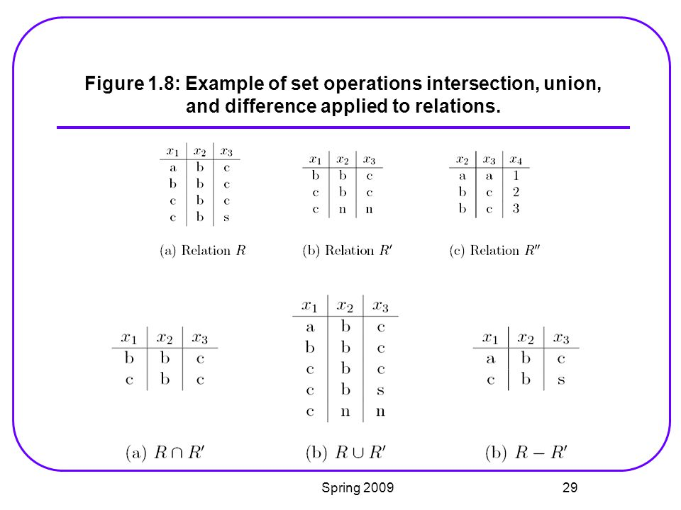 Figure 1.8: Example of set operations intersection, union, and difference applied to relations.