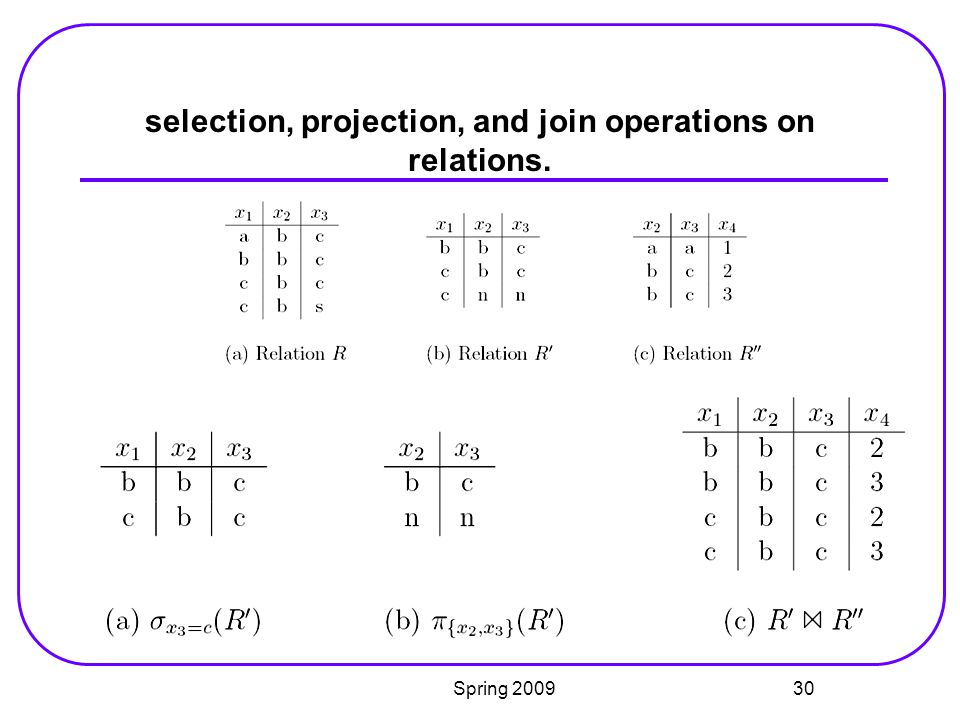 selection, projection, and join operations on relations.