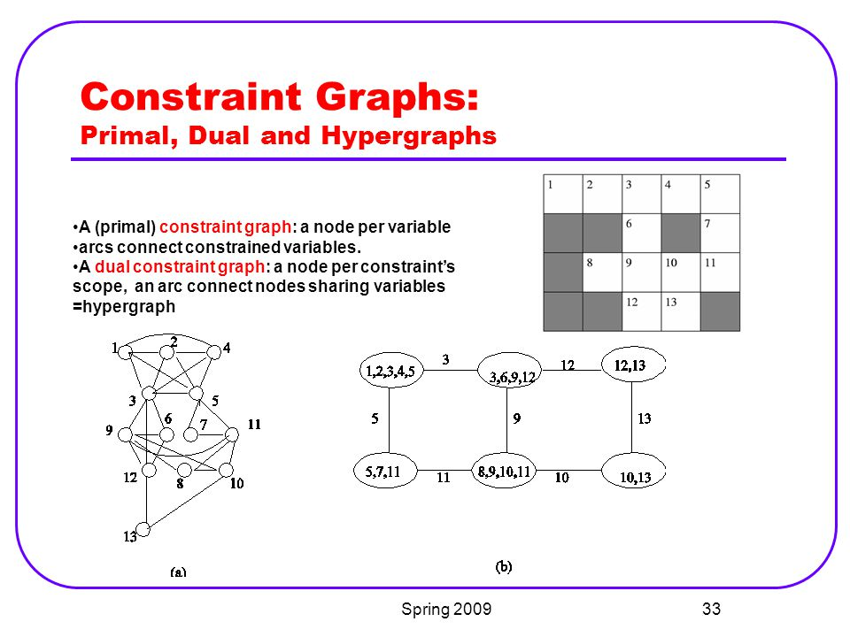 Constraint Graphs: Primal, Dual and Hypergraphs