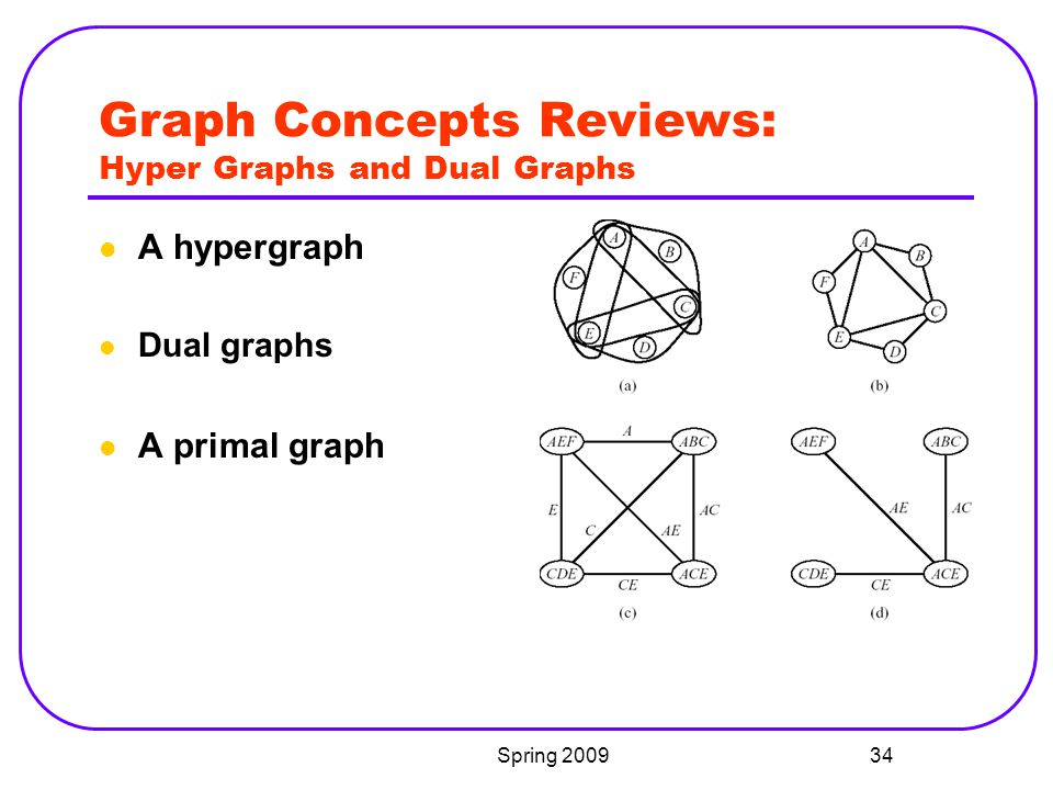 Graph Concepts Reviews: Hyper Graphs and Dual Graphs