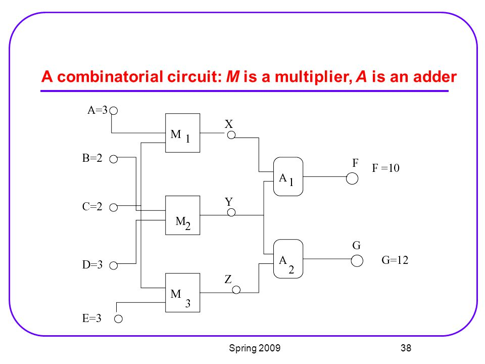 A combinatorial circuit: M is a multiplier, A is an adder
