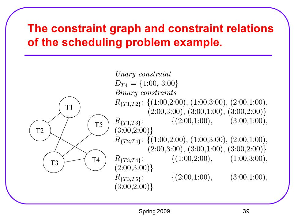 The constraint graph and constraint relations of the scheduling problem example.