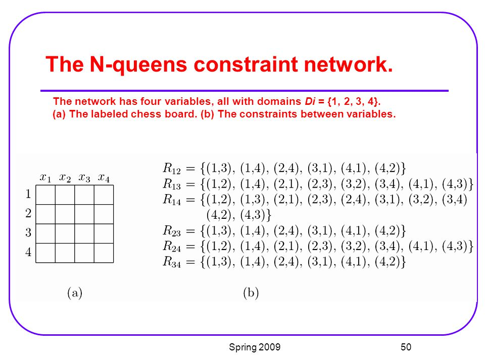 The N-queens constraint network.