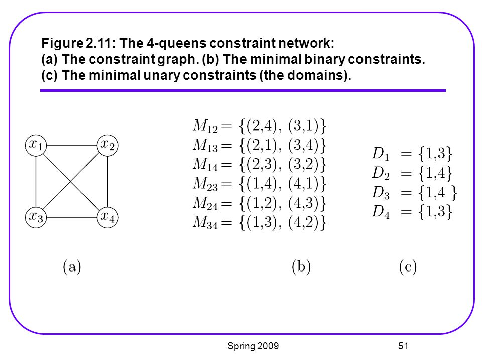 Figure 2.11: The 4-queens constraint network: (a) The constraint graph. (b) The minimal binary constraints. (c) The minimal unary constraints (the domains).