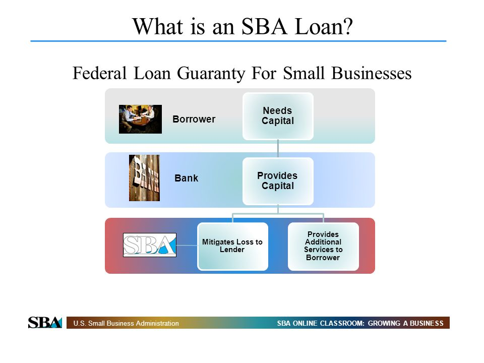 Mitigates Loss to Lender Provides Additional Services to Borrower