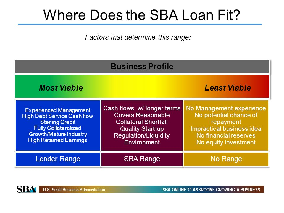 Where Does the SBA Loan Fit
