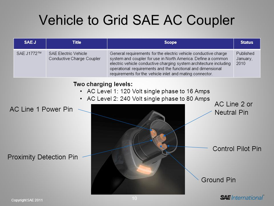 Vehicle to Grid SAE AC Coupler
