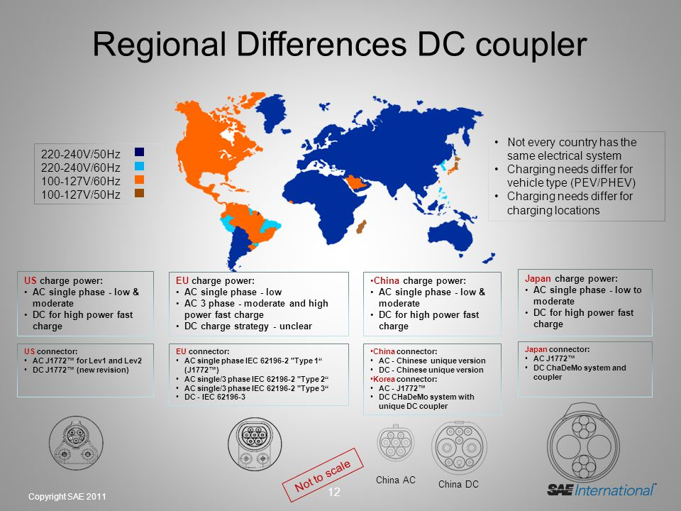Regional Differences DC coupler