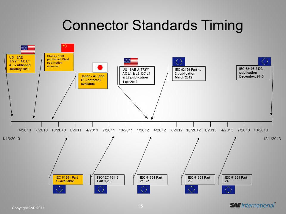 Connector Standards Timing