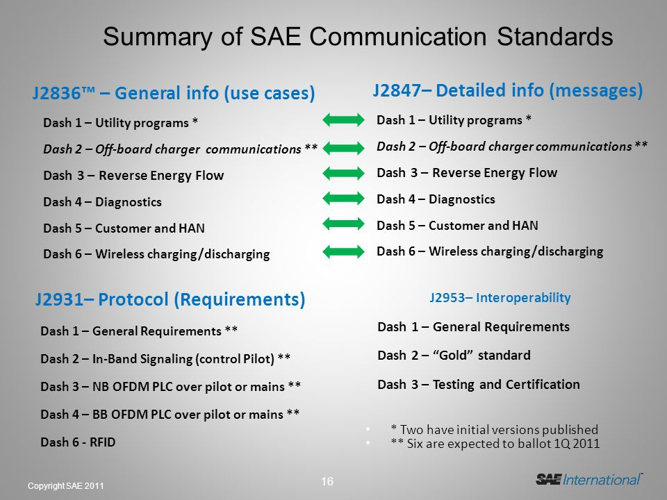 Summary of SAE Communication Standards