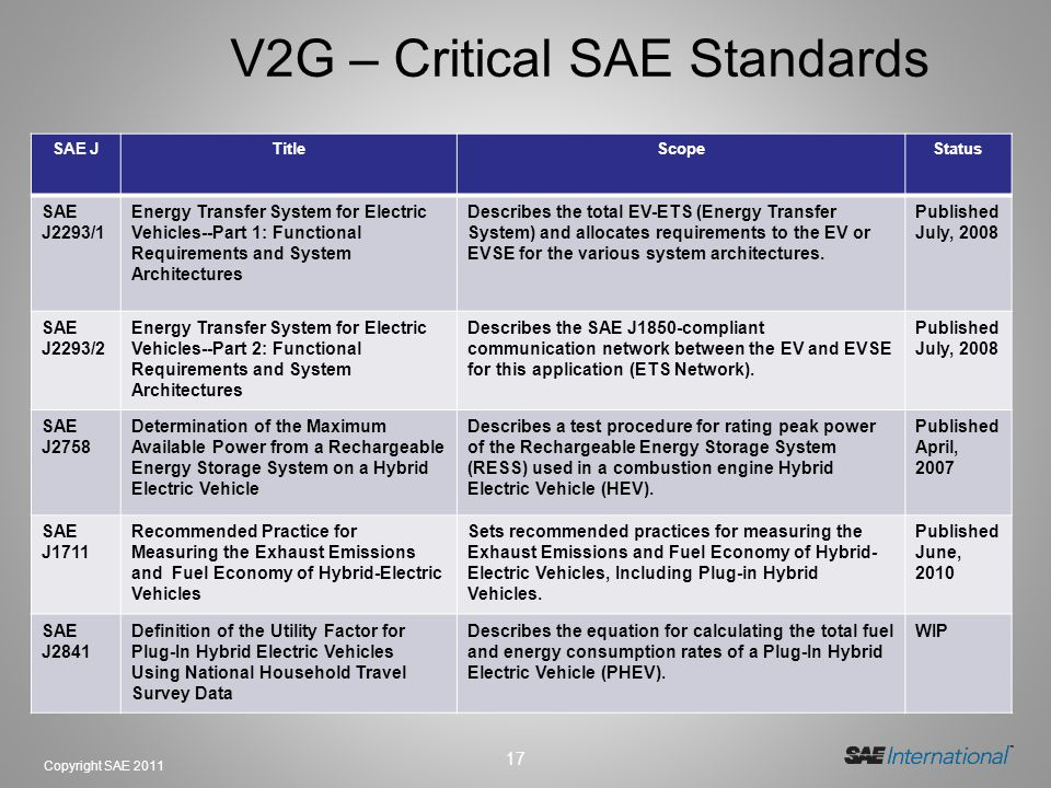 V2G – Critical SAE Standards