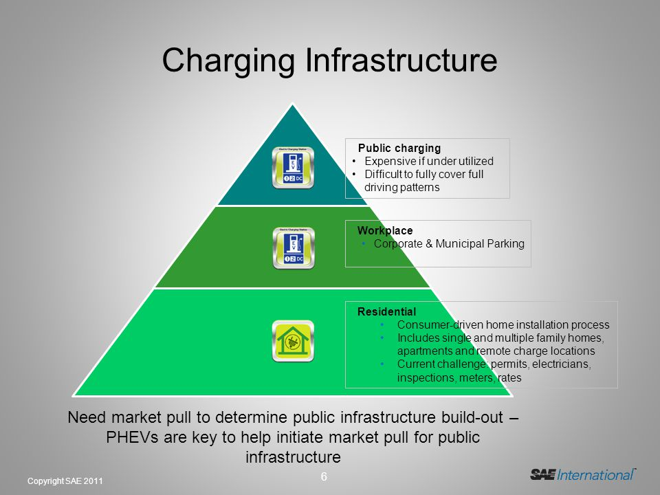 Charging Infrastructure