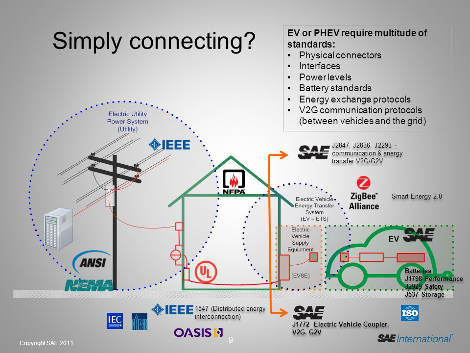 Simply connecting EV or PHEV require multitude of standards: