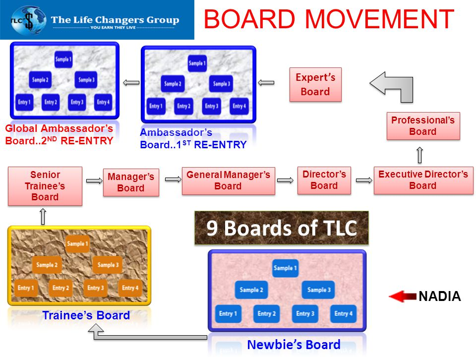 BOARD MOVEMENT 9 Boards of TLC Newbie's Board NADIA Expert's Board
