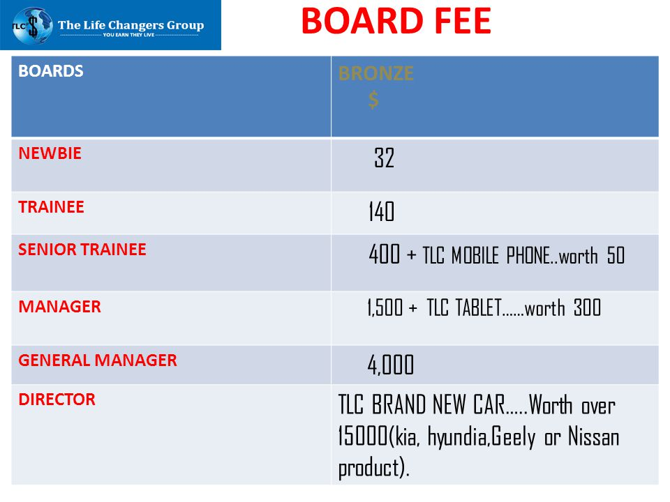 BOARD FEE 32 140 400 + TLC MOBILE PHONE..worth 50