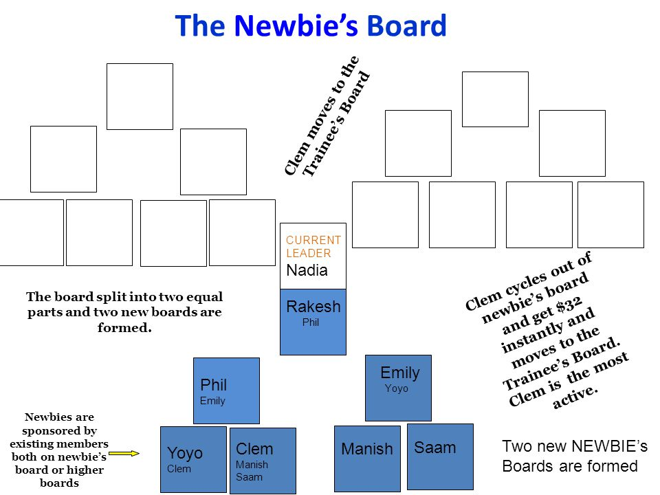 The Newbie's Board Nadia Rakesh Emily Phil Manish Saam Yoyo Clem