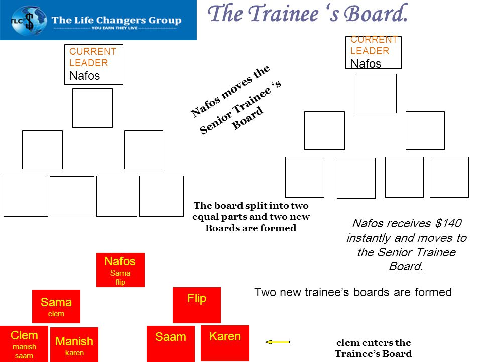 The Trainee 's Board. Nafos Nafos
