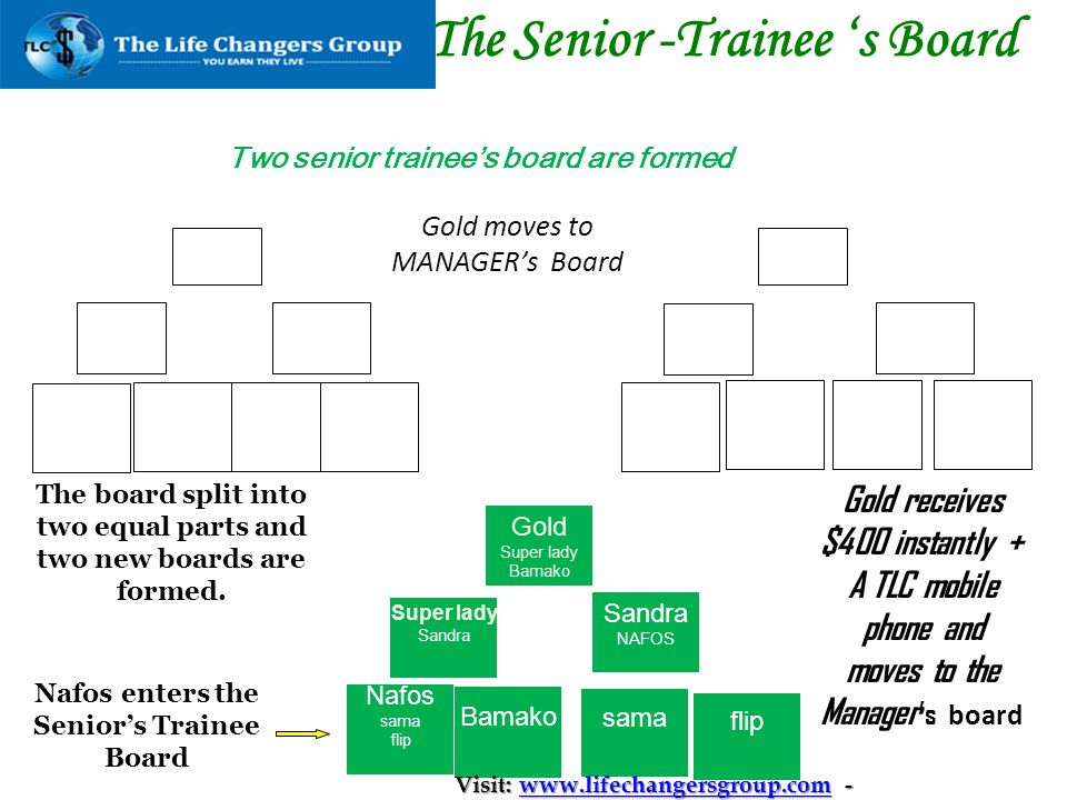 The Senior -Trainee 's Board