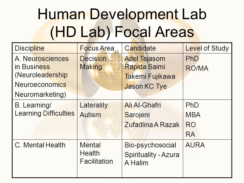 Human Development Lab (HD Lab) Focal Areas