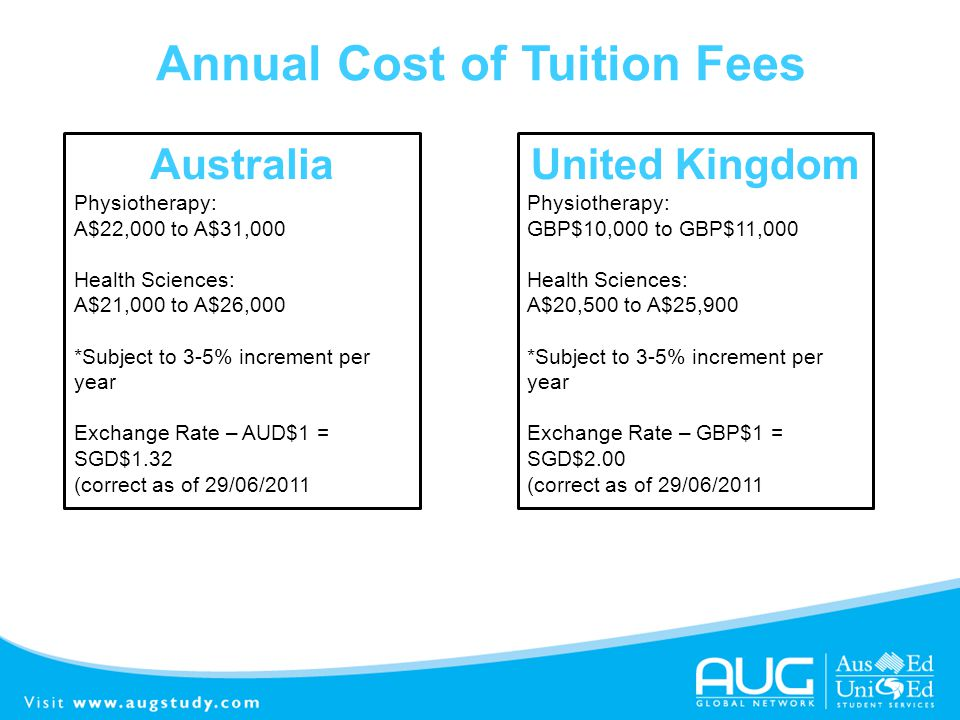 Annual Cost of Tuition Fees