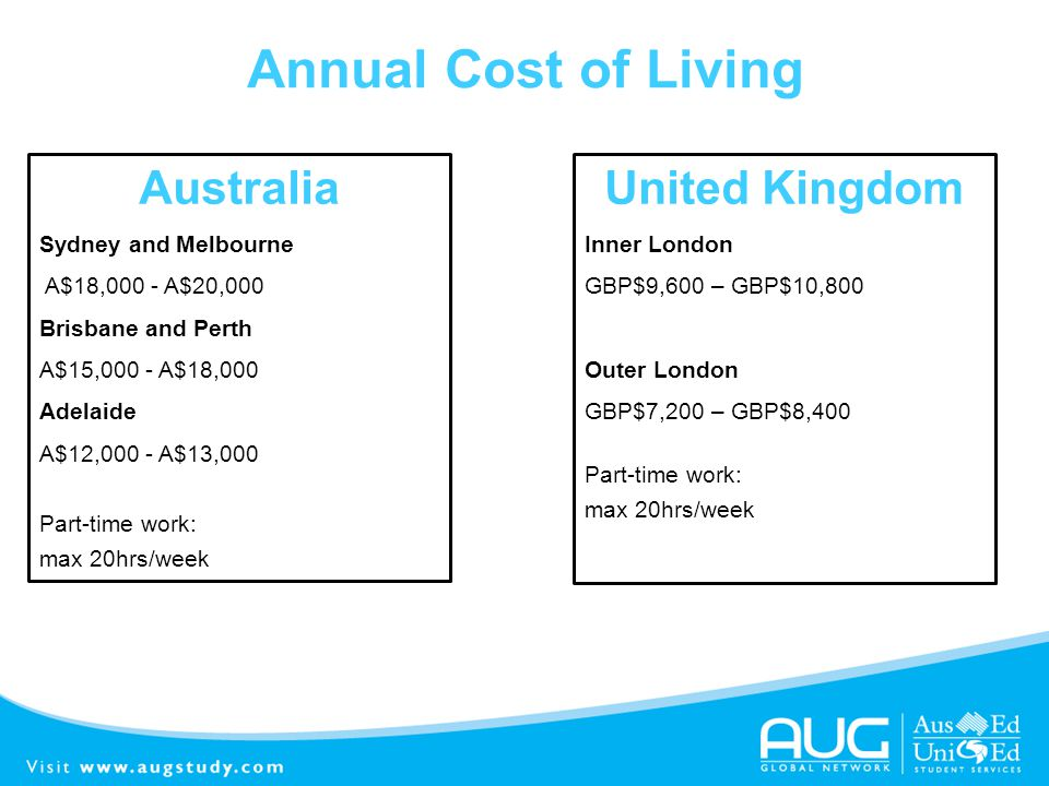 Annual Cost of Living Australia United Kingdom Sydney and Melbourne