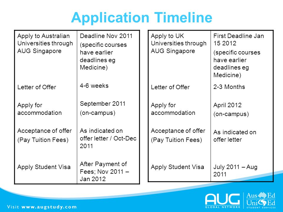 Application Timeline Apply to Australian Universities through AUG Singapore. Letter of Offer. Apply for accommodation.