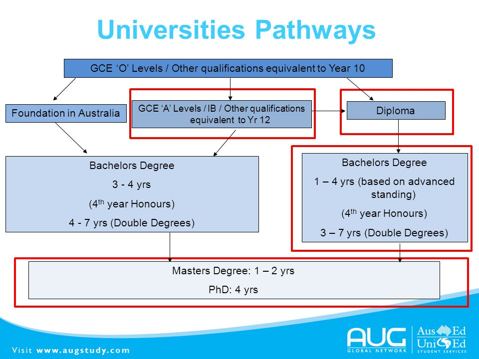 Universities Pathways