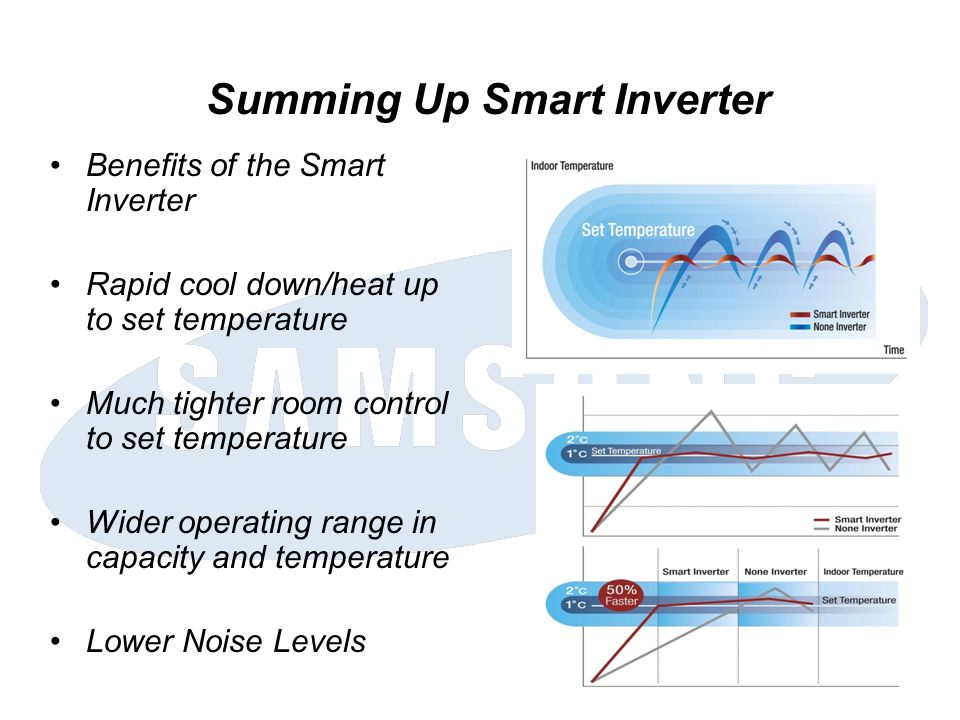 Summing Up Smart Inverter