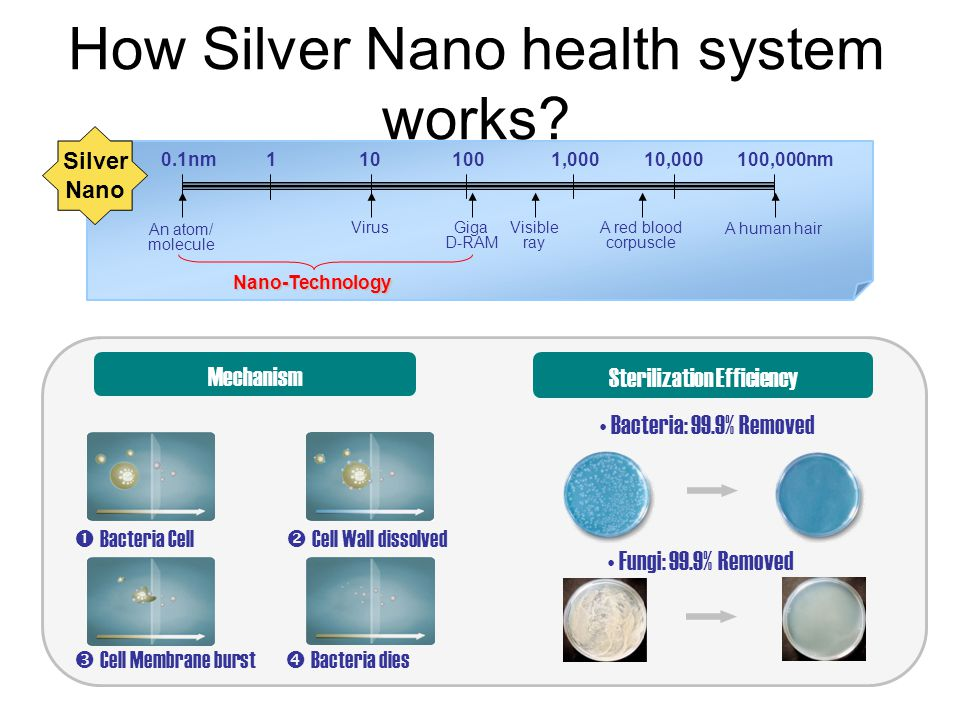 How Silver Nano health system works