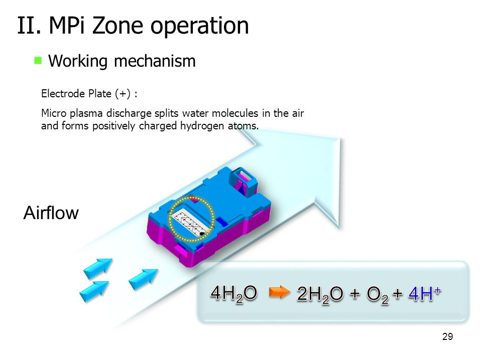 II. MPi Zone operation Airflow 4H2O 2H2O + O2 + 4H+