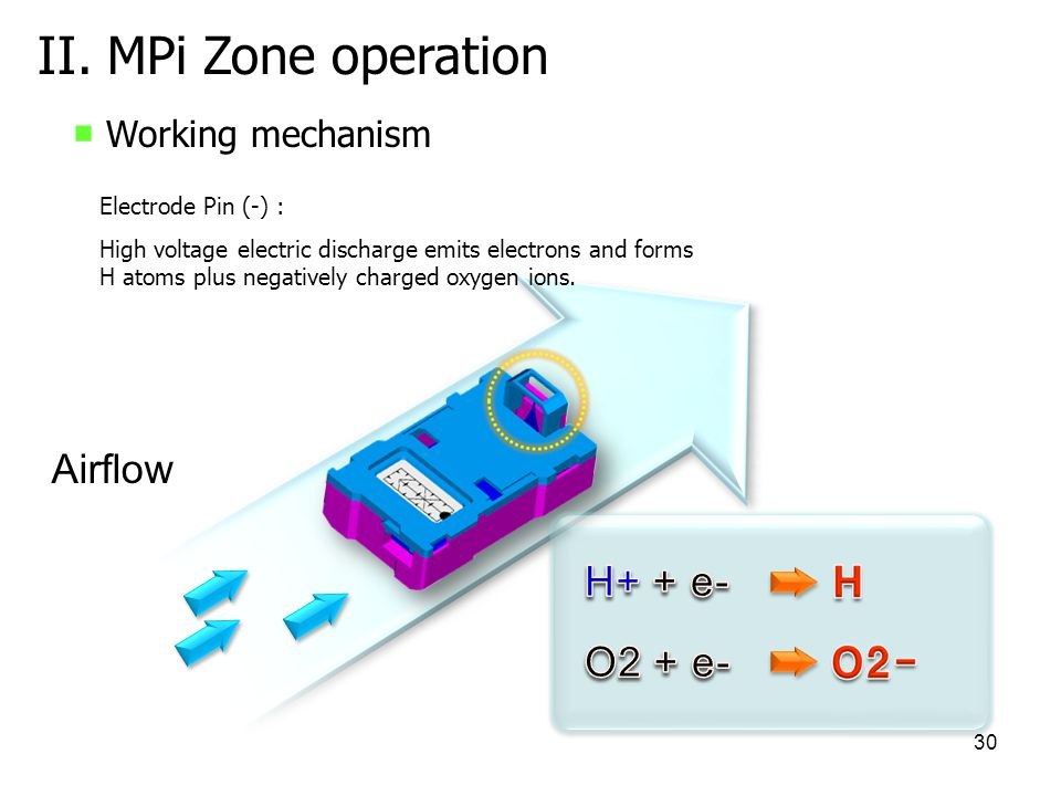 II. MPi Zone operation Airflow H+ + e- O2 + e- ■ Working mechanism