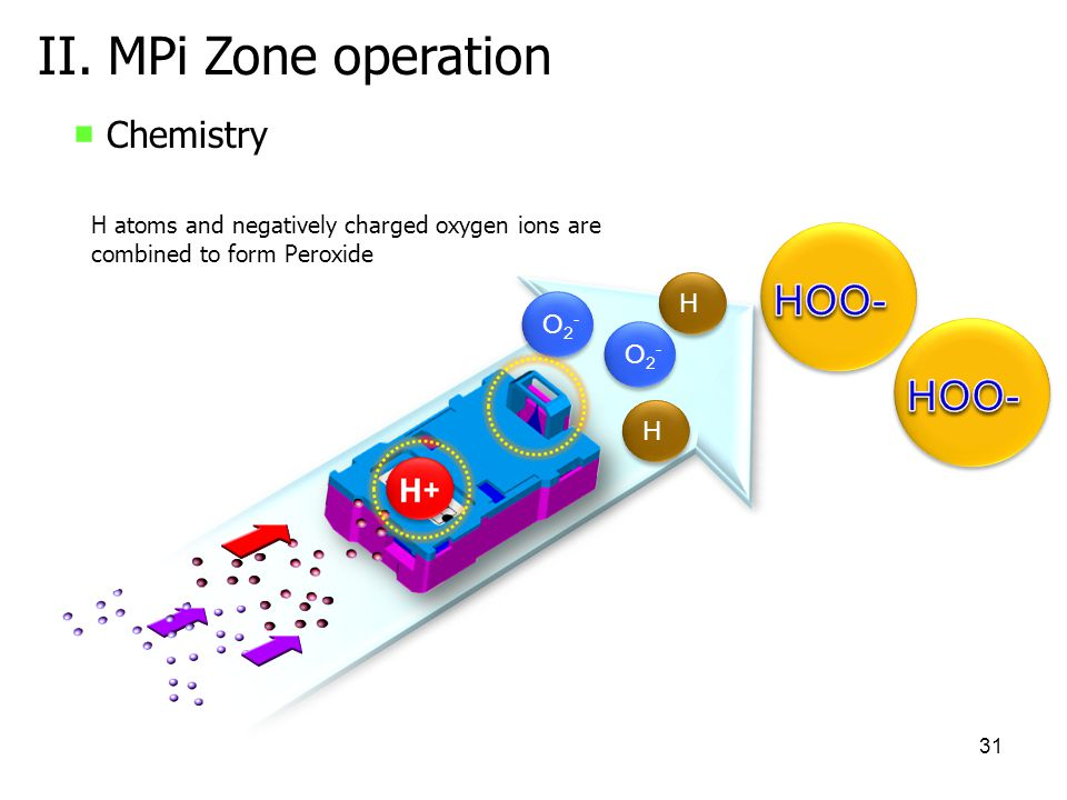 II. MPi Zone operation HOO- HOO- ■ Chemistry H O2- O2- H