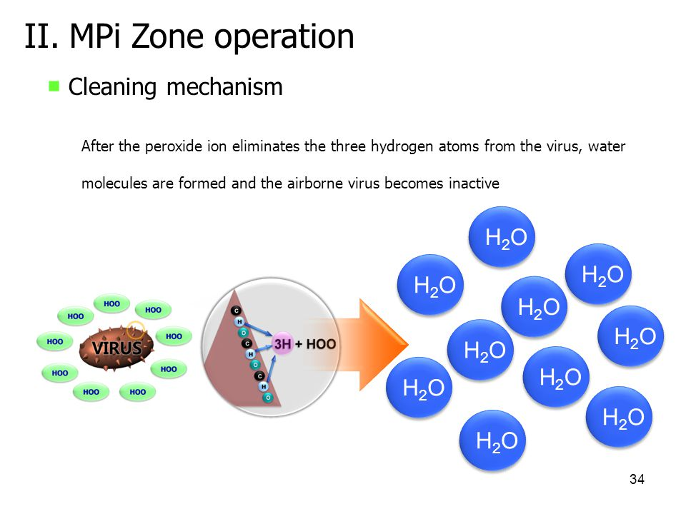 II. MPi Zone operation ■ Cleaning mechanism H2O H2O H2O H2O H2O H2O