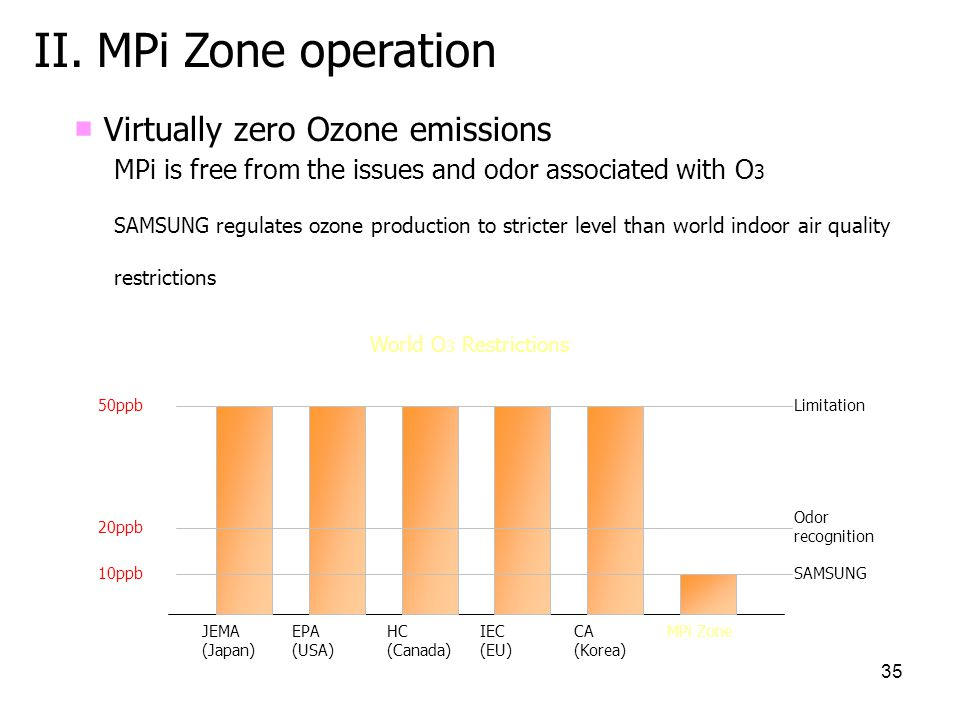 II. MPi Zone operation ■ Virtually zero Ozone emissions