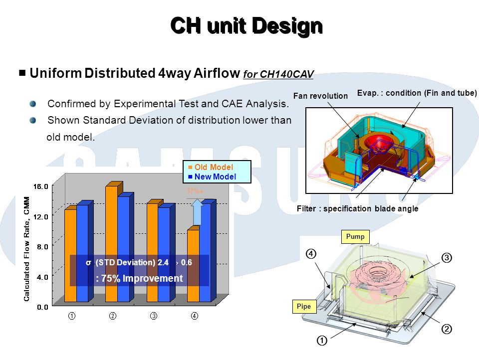 CH unit Design ■ Uniform Distributed 4way Airflow for CH140CAV ④ ③ ② ①